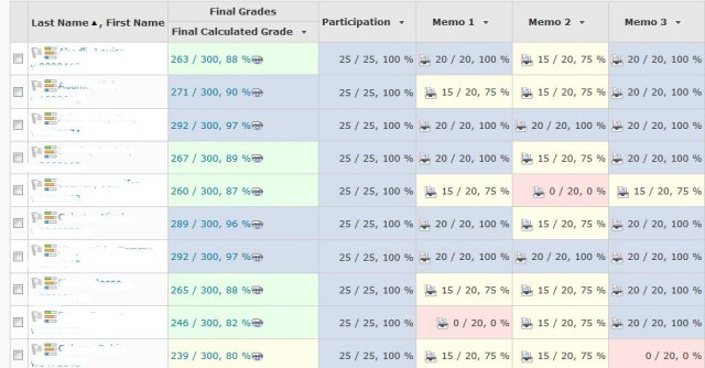 Screenshot of D2L Gradebook